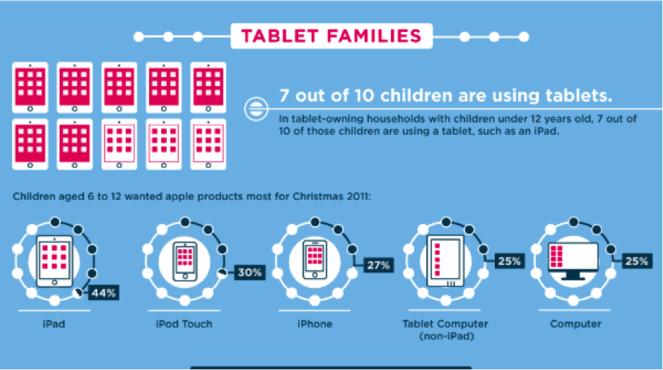 Tablet families research