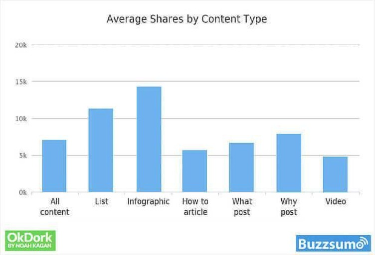 Content Types to Engage Your Audience