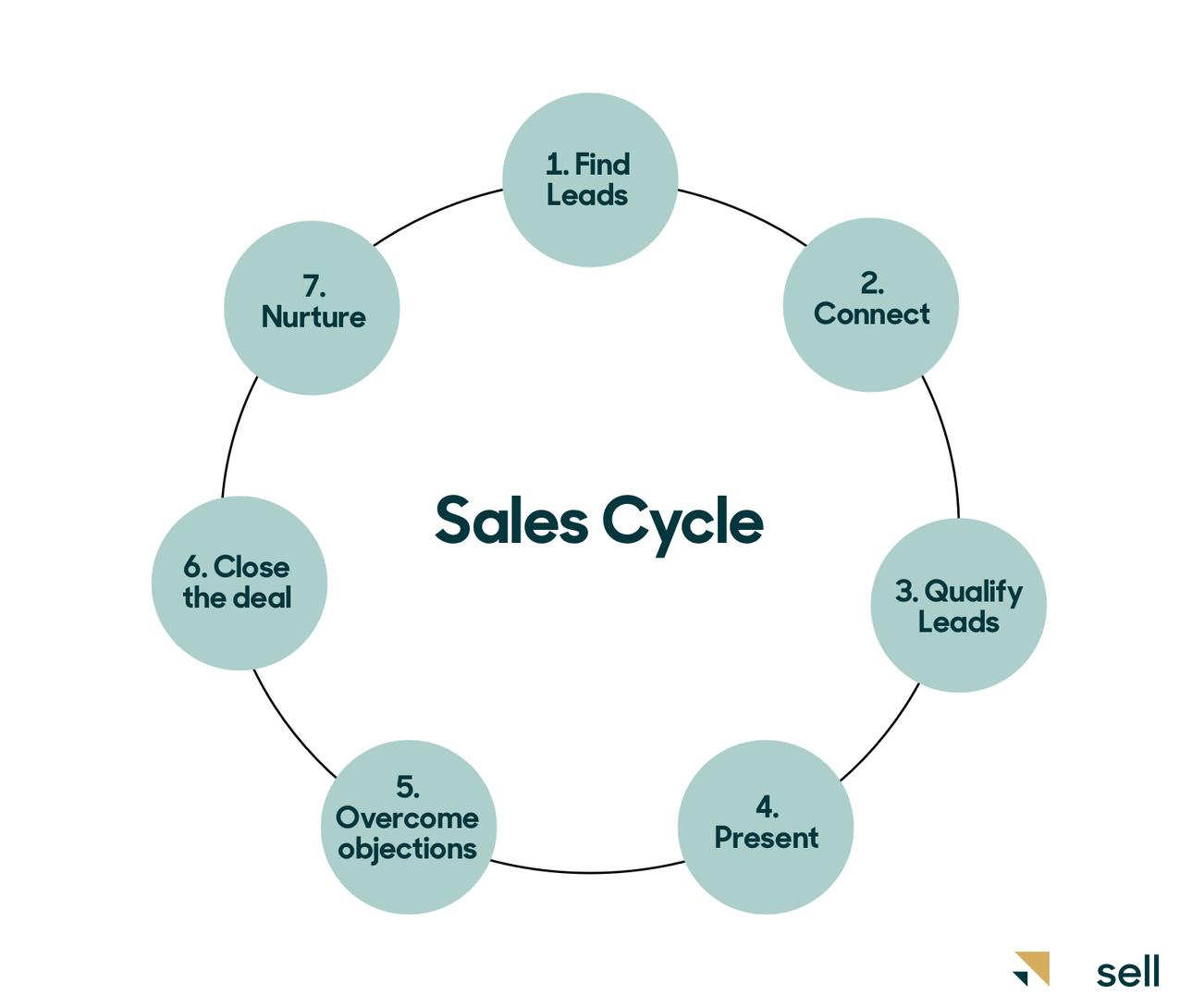Sales cycle diagram